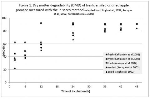 DM degradabilities of fresh, ensiled or dried apple pomace