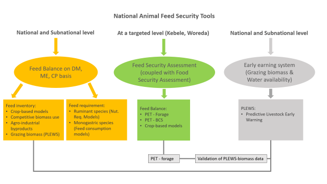 National animal feed security tools